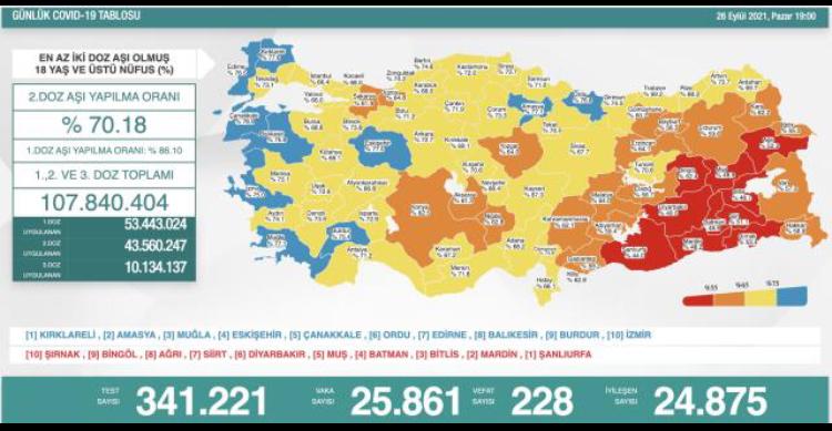 Türkiye'de 26 Eylül günü koronavirüs nedeniyle 228 kişi vefat etti, 25 bin 861 yeni vaka tespit edildi