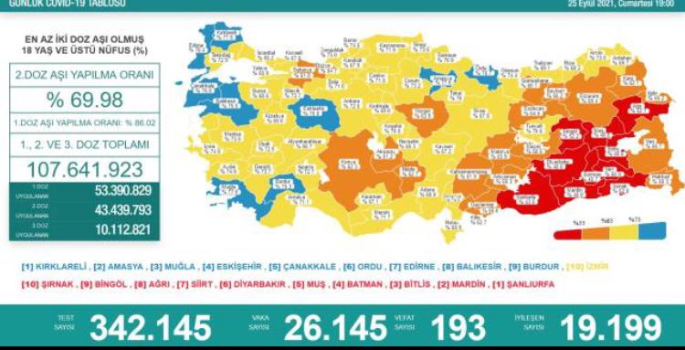 Türkiye'de 25 Eylül günü koronavirüs nedeniyle 193 kişi vefat etti, 26 bin 145 yeni vaka tespit edildi