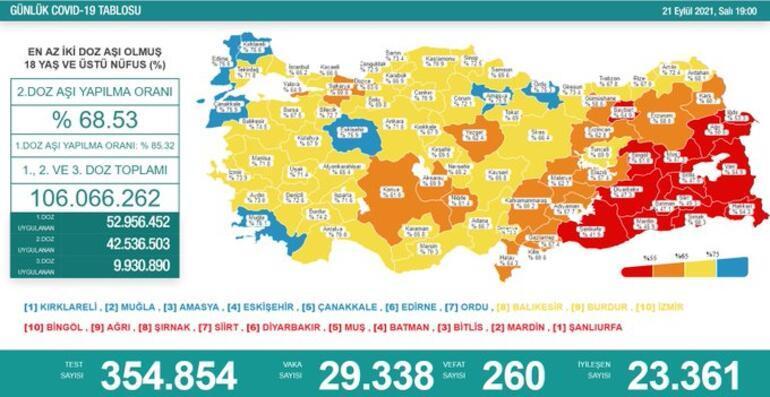 Koronavirüs tablosundaki son veriler vaka sayısında artış olduğunu gösterdi