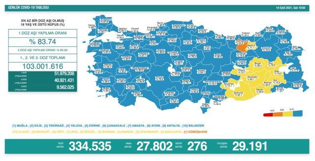 Türkiye'de 14 Eylül günü koronavirüs nedeniyle 276 kişi vefat etti 27 bin 802 yeni vaka tespit edildi
