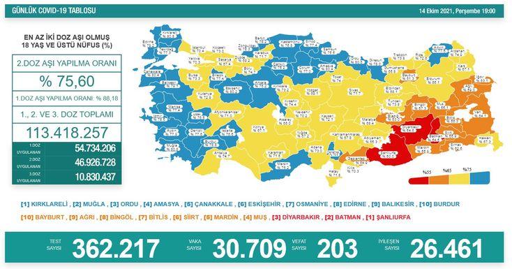 Türkiye'de 14 Ekim koronavirüs tablosu