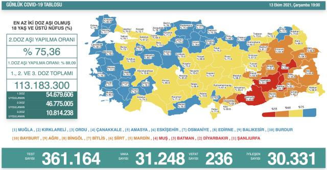 Türkiye'de 13 Ekim günü koronavirüs tablosu