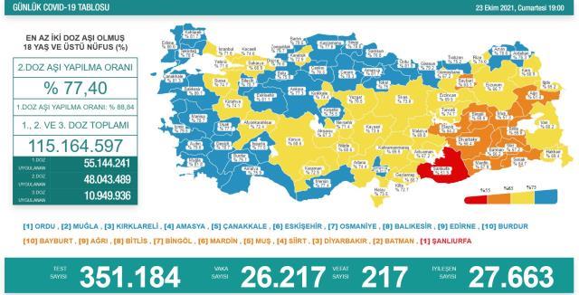 Türkiye'de 23 Ekim günü koronavirüstablosu