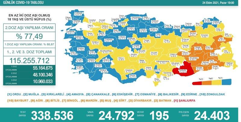 Türkiye'de 24 Ekim günü koronavirüs tablosu