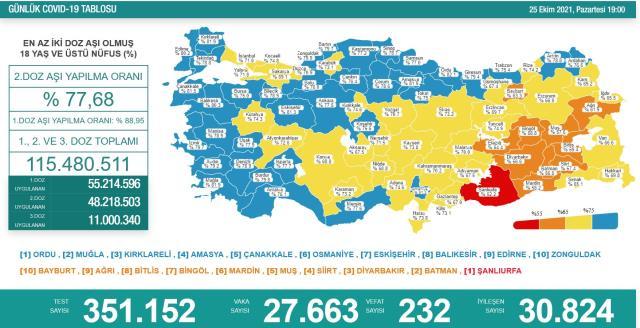 Türkiye'de 25 Ekim günü koronavirüs tablosu