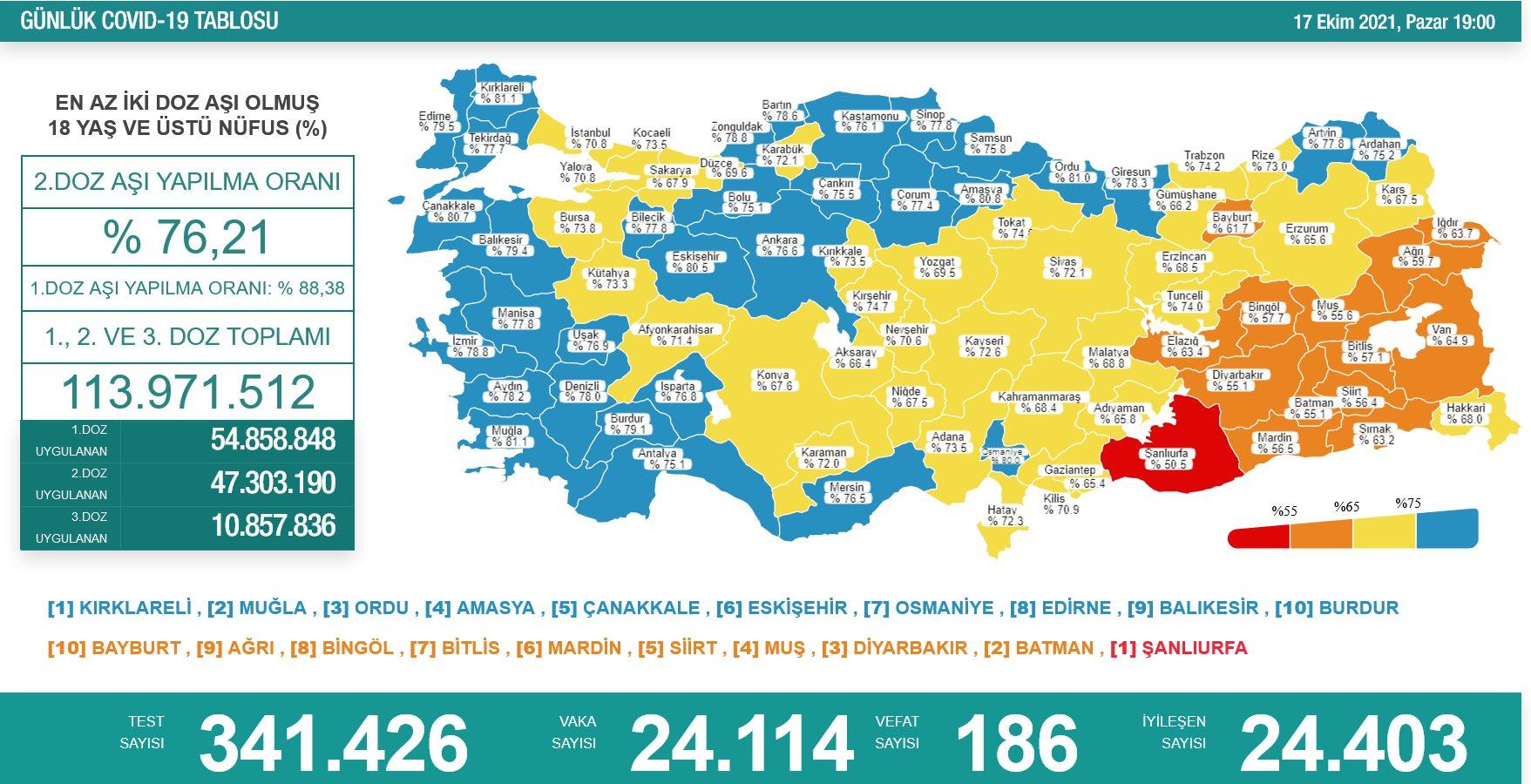 Türkiye'de son 24 saatlik korona virüs tablosunu